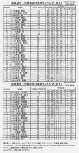 ランキング 2015.11.9 001 (662x1280)