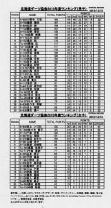 2015ランキング(2015.12.21) 001 (689x1280)