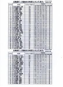 2015ランキング(2016.03.22)男30女20 001