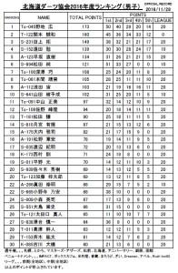 北海道ランキング男子30(2016.11.28)