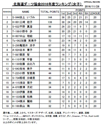 北海道ランキング女子20(2016.11.28)