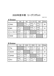 ADA_2020_2nd_Result_1022