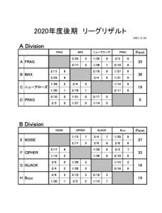 ADA_2020_3rd_Result_0225